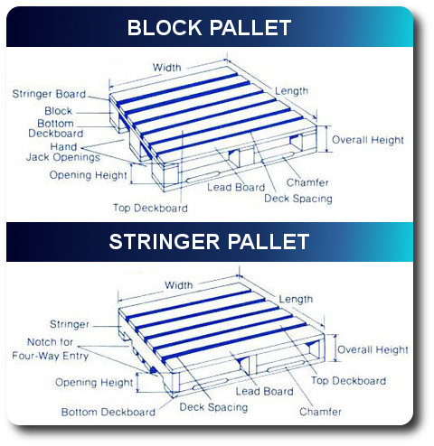 Stringer Pallets Block Pallets Amp Skids Okaw Packaging